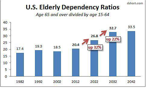 Baby Boomer Demographics: The Shift Ahead - Nasdaq.com