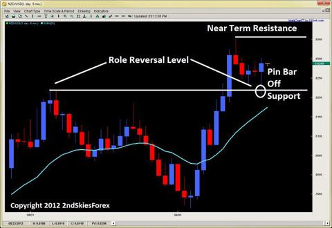 forex price action pin bar setup chris capre 2ndskiesforex.com sept 20th