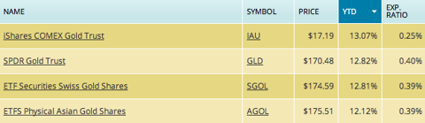 As of 9/20/2012 market close.