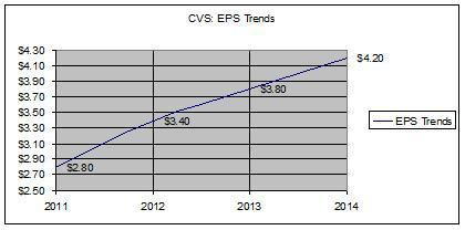 CVS - EPS Trends
