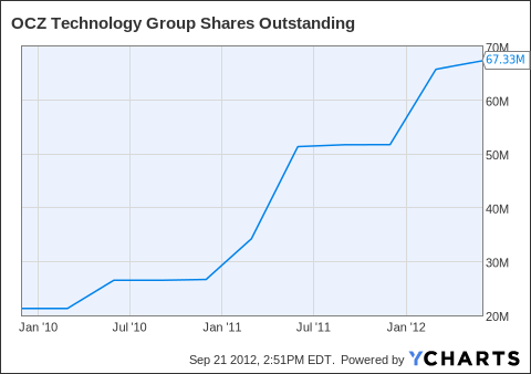 OCZ Shares Outstanding Chart