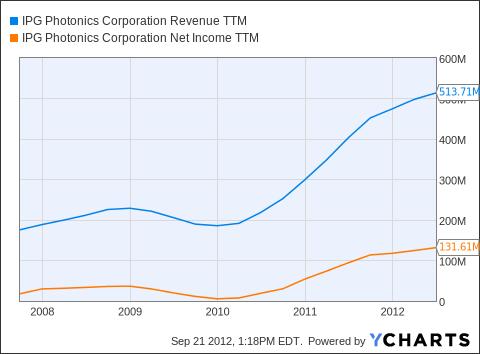 IPGP Revenue TTM Chart