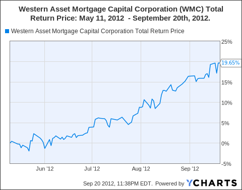 WMC Total Return Price Chart