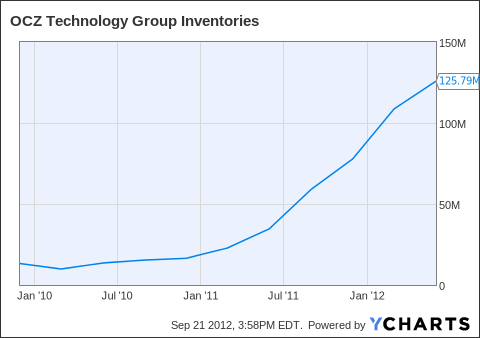 OCZ Inventories Chart