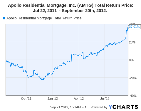 AMTG Total Return Price Chart