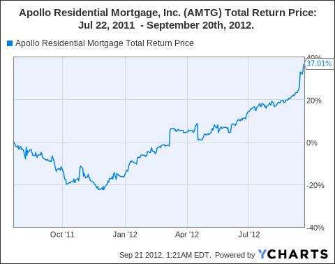 AMTG Total Return Price Chart