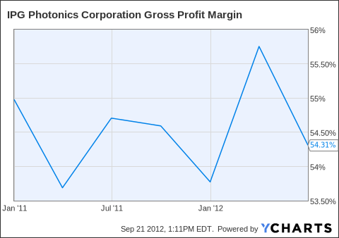 IPGP Gross Profit Margin Chart