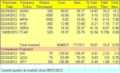 Laid-Back Portfolio Performance Table