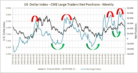 Net Positions Large Traders