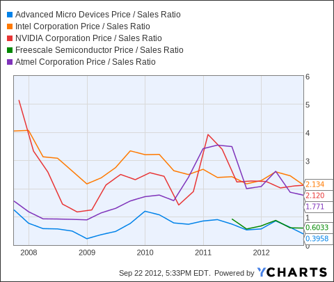 AMD Price / Sales Ratio Chart