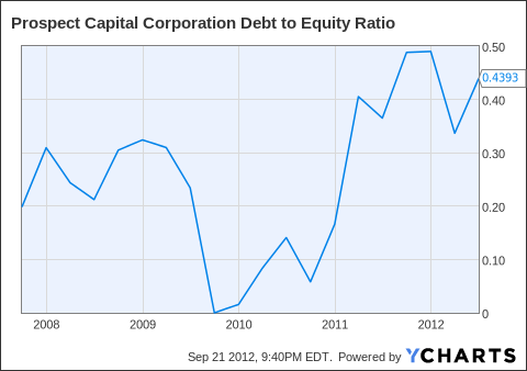 PSEC Debt to Equity Ratio Chart