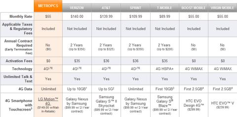 Plans Available from MetroPCS. When it comes to choosing a plan from MetroPCS, the company makes the choice easy. All plans offer unlimited talk, text and data. Customers simply have to choose between three high-speed data allotments. If you use little data, the $40 plan is the best.