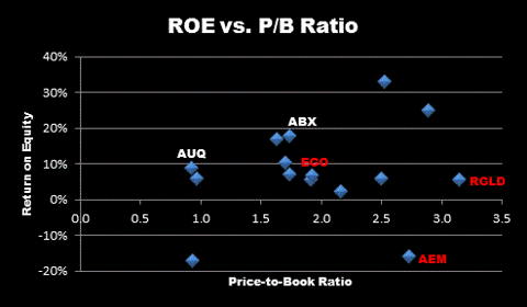 ROE vs. PB