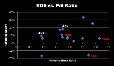 ROE vs. PB