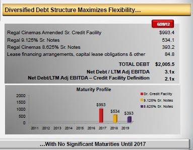 RGC Debt Structure