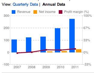 Annual Revenue/Margins