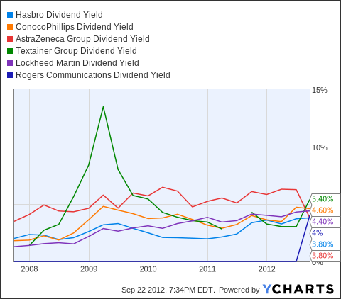 HAS Dividend Yield Chart
