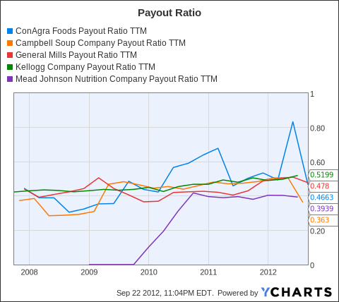 CAG Payout Ratio TTM Chart