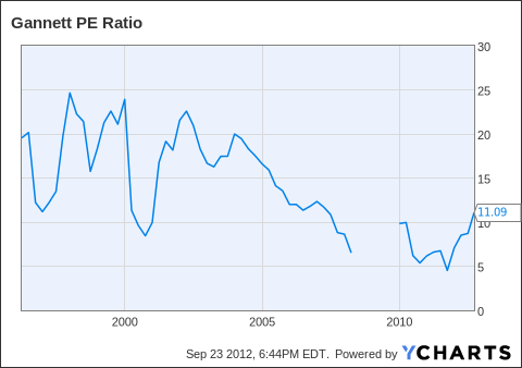 GCI PE Ratio Chart