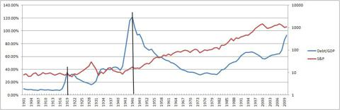 US Debt/GDP and S&P500 since 1901