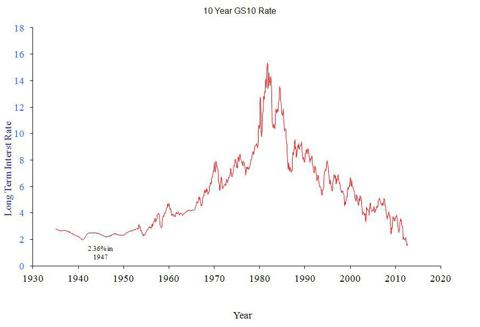Interest Rate since 1935