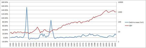 Debt YoY increase and S&P500 since 1901