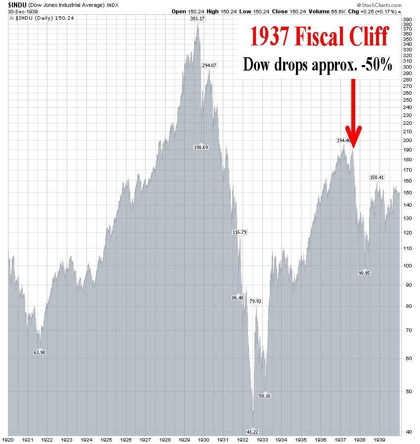 «Фискальный обрыв»: чему быть, того не миновать?