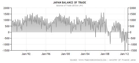 2012-09-04_Japan_Trade_Balance.PNG