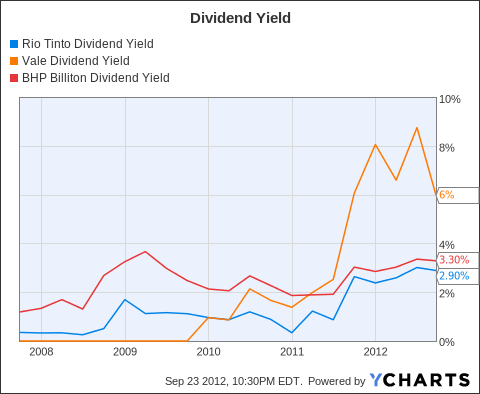 RIO Dividend Yield Chart