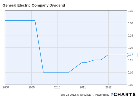 GE Dividend Chart