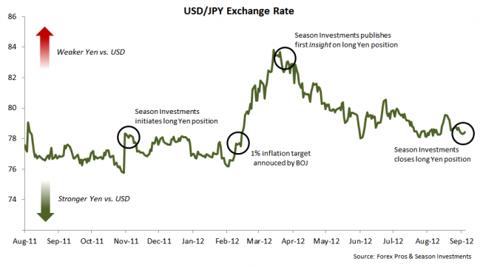 2012-09-04_USD-JPY_timeline.png
