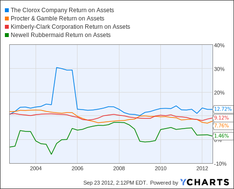 CLX Return on Assets Chart