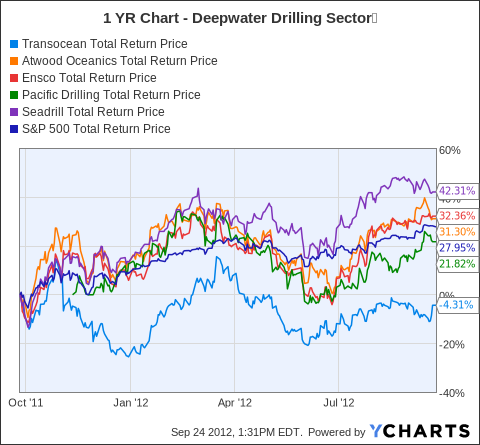 RIG Total Return Price Chart
