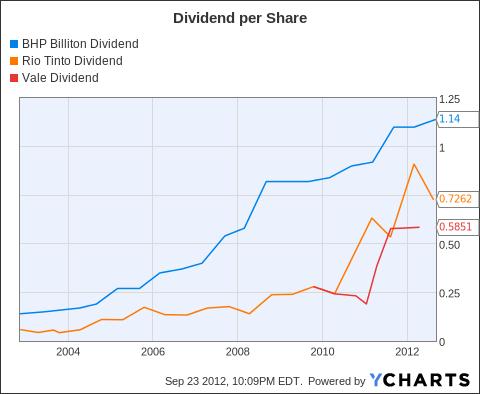 BHP Dividend Chart