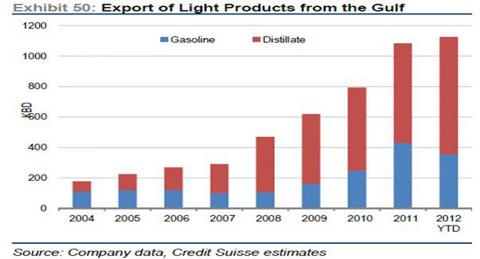gasoline-export