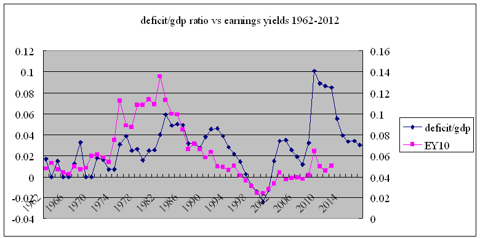 def/gdp vs earnings yields 1962-2012