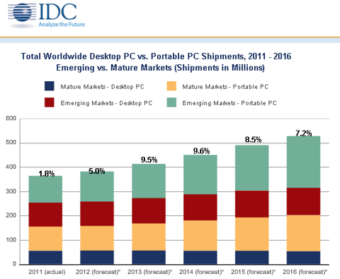 IDC permitted quote of PC worldwide shipments