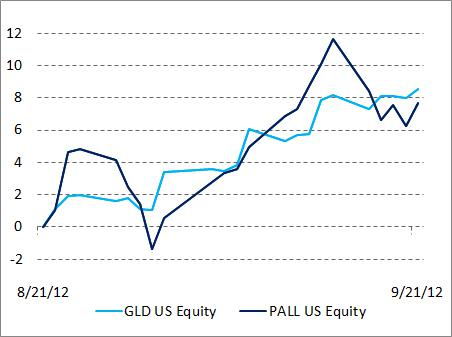 1_GLD_vs._PALL_smaller
