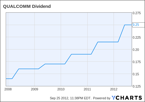 QCOM Dividend Chart