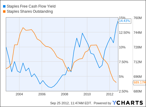 SPLS Free Cash Flow Yield Chart