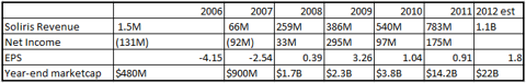 Alexion Valuation Growth