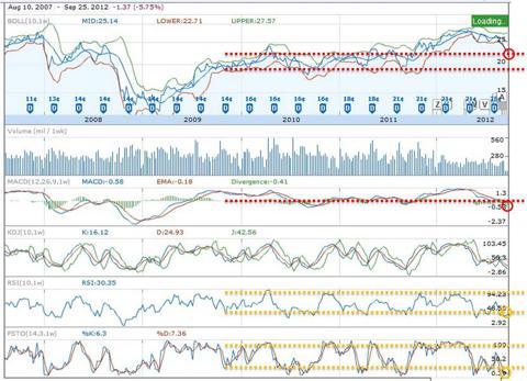 INTC Multi-Chart