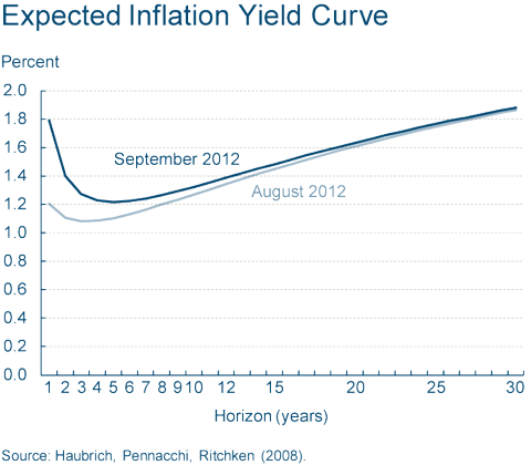 Inflation Expectations - 120914