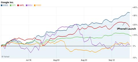 Yahoo/finance