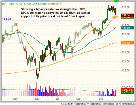 $DIA still holding above its 20-day MA