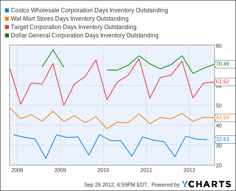COST Days Inventory Outstanding Chart