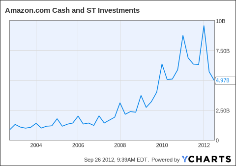 AMZN Cash and ST Investments Chart