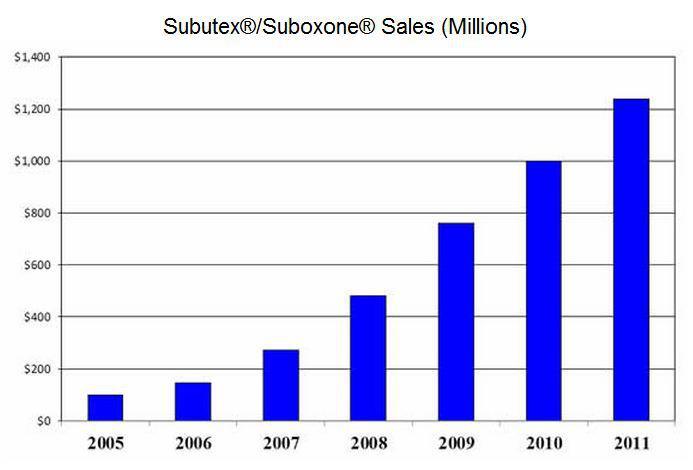 Suboxone Half-Life Chart