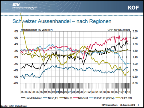 Swiss Trade Balance by Regions