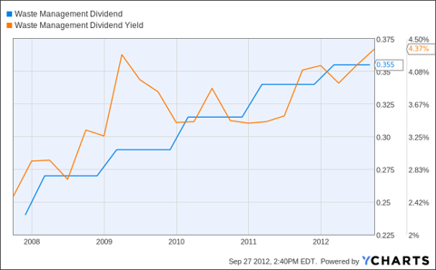 WM Dividend Chart